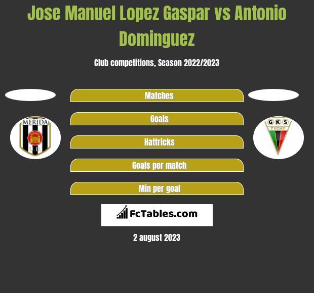 Jose Manuel Lopez Gaspar vs Antonio Dominguez h2h player stats