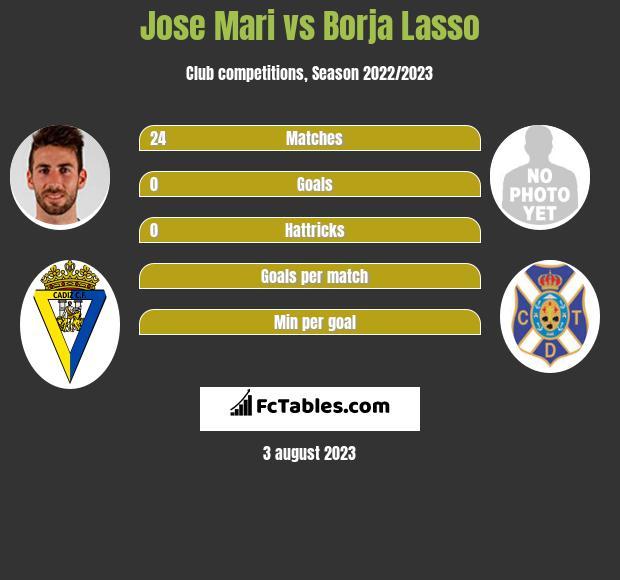 Jose Mari vs Borja Lasso infographic