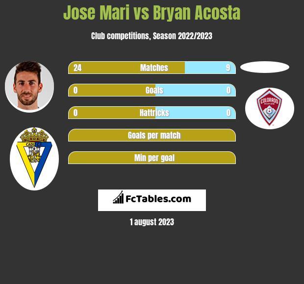Jose Mari vs Bryan Acosta infographic