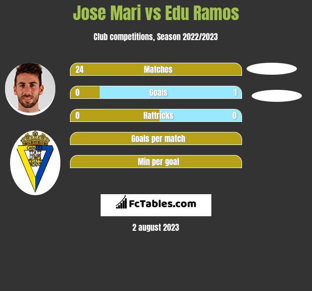 Jose Mari vs Edu Ramos infographic