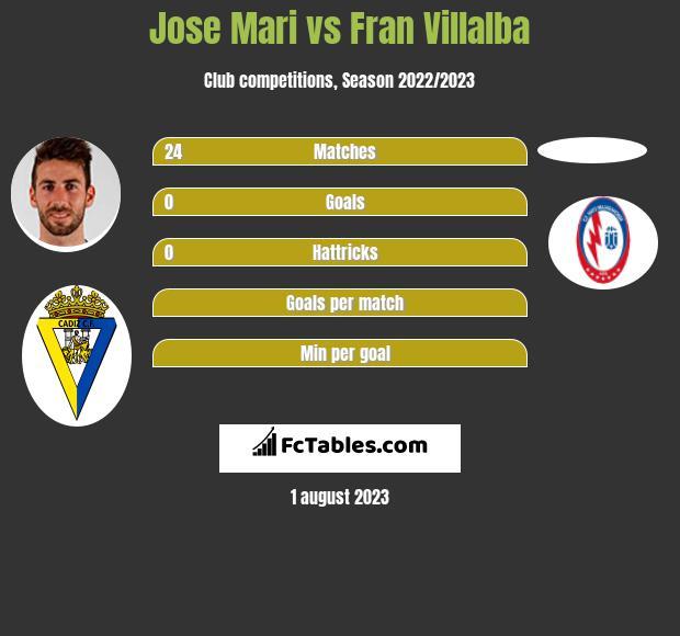 Jose Mari vs Fran Villalba infographic