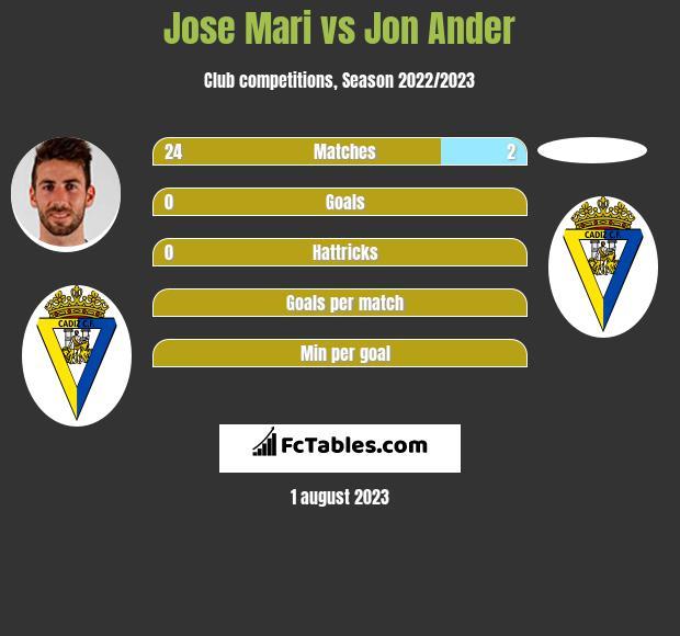 Jose Mari vs Jon Ander infographic