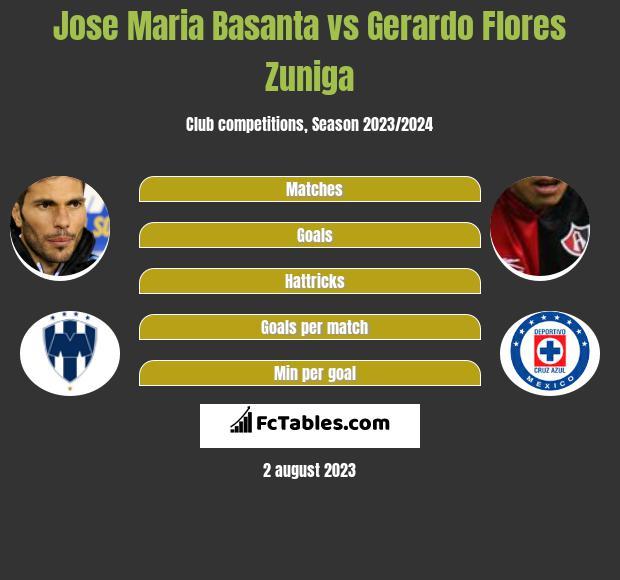 Jose Maria Basanta vs Gerardo Flores Zuniga infographic