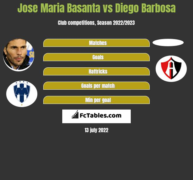 Jose Maria Basanta vs Diego Barbosa infographic