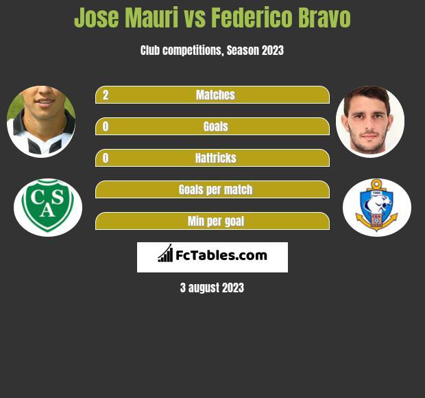 Jose Mauri vs Federico Bravo infographic