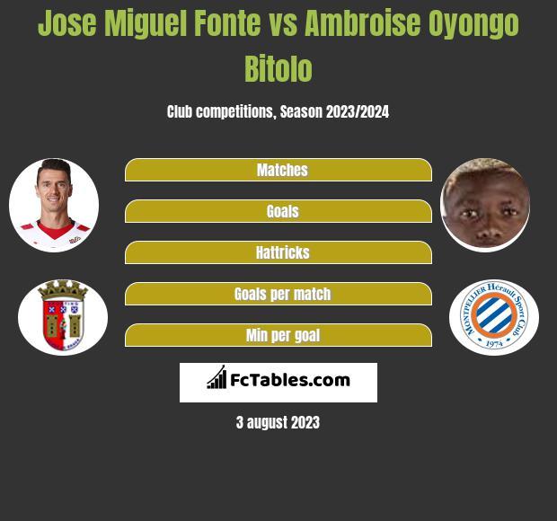 Jose Miguel Fonte vs Ambroise Oyongo Bitolo infographic