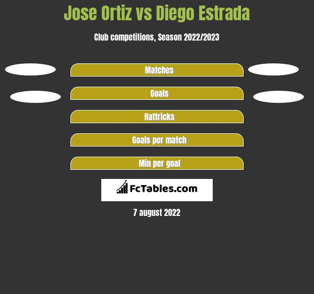 Jose Ortiz vs Diego Estrada h2h player stats