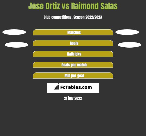 Jose Ortiz vs Raimond Salas h2h player stats