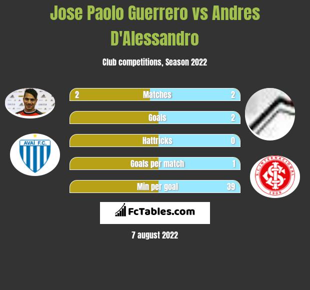 Jose Paolo Guerrero vs Andres D'Alessandro infographic