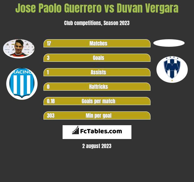 Jose Paolo Guerrero vs Duvan Vergara infographic