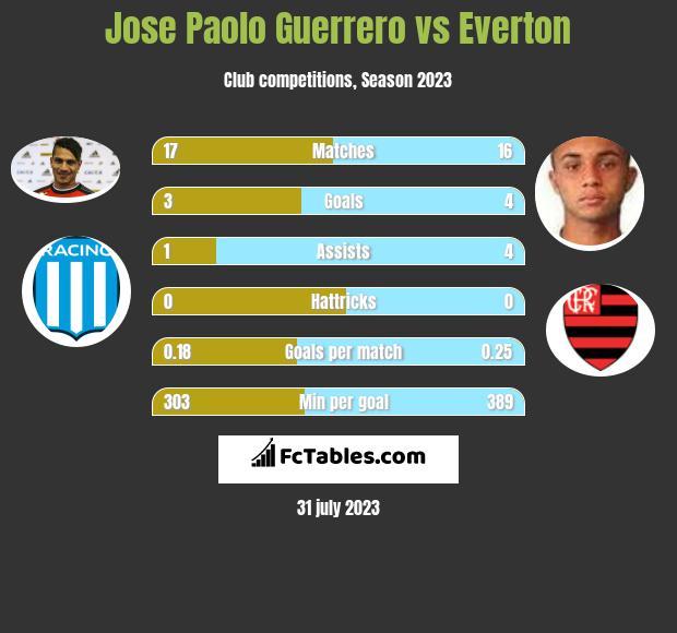 Jose Paolo Guerrero vs Everton h2h player stats