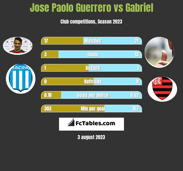 Jose Paolo Guerrero vs Gabriel infographic