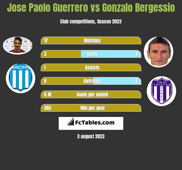 Jose Paolo Guerrero vs Gonzalo Bergessio h2h player stats
