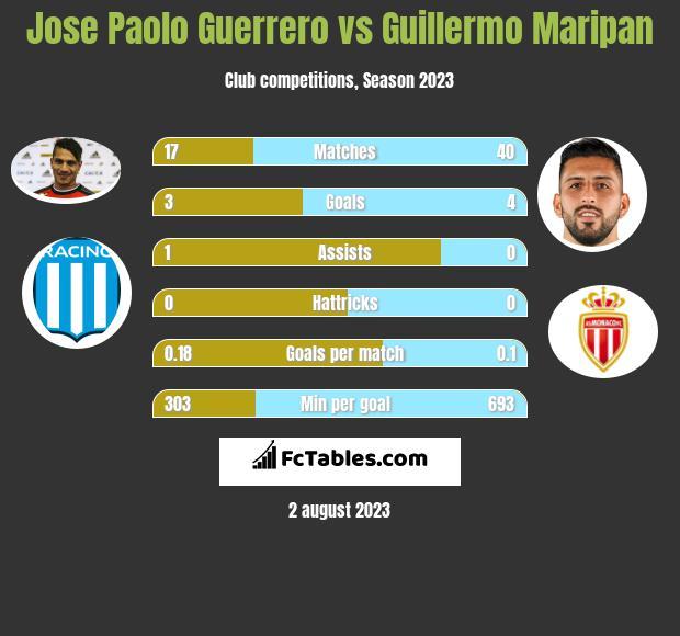 Jose Paolo Guerrero vs Guillermo Maripan h2h player stats