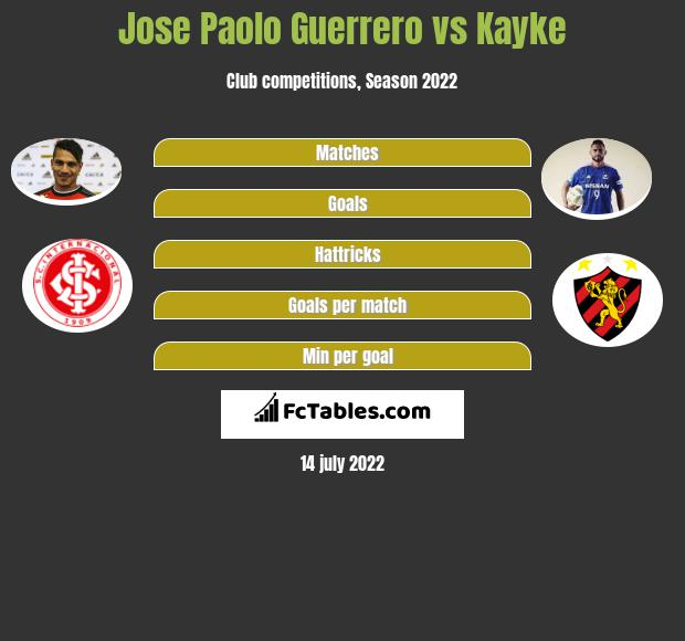 Jose Paolo Guerrero vs Kayke h2h player stats