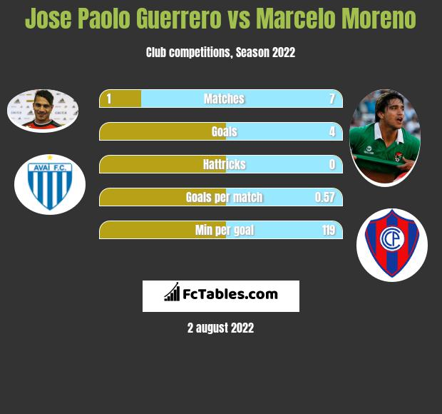 Jose Paolo Guerrero vs Marcelo Moreno h2h player stats