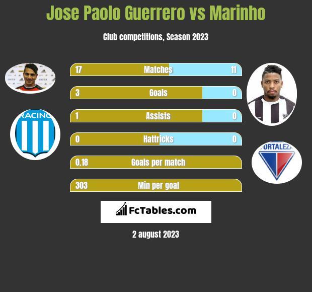 Jose Paolo Guerrero vs Marinho h2h player stats
