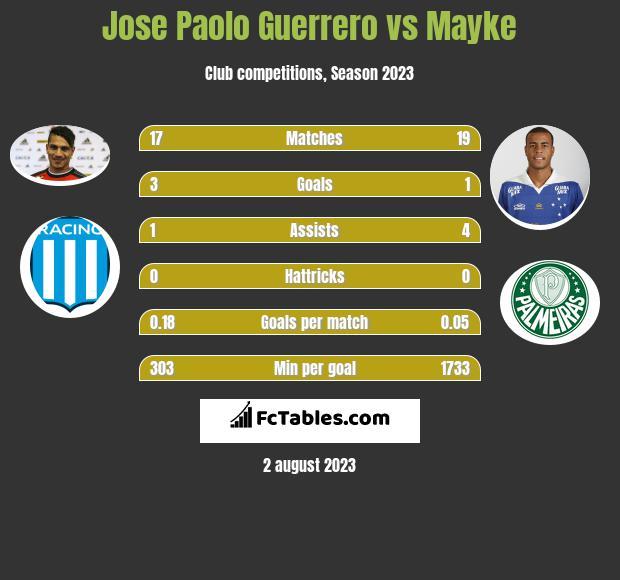 Jose Paolo Guerrero vs Mayke infographic