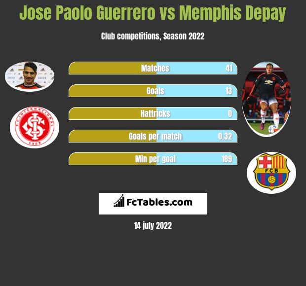 Jose Paolo Guerrero vs Memphis Depay h2h player stats