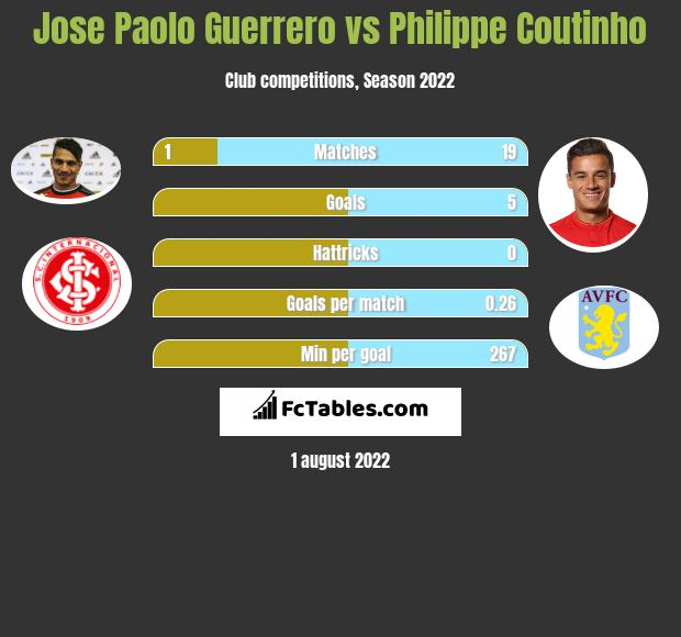 Jose Paolo Guerrero vs Philippe Coutinho h2h player stats