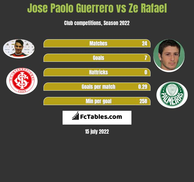 Jose Paolo Guerrero vs Ze Rafael h2h player stats