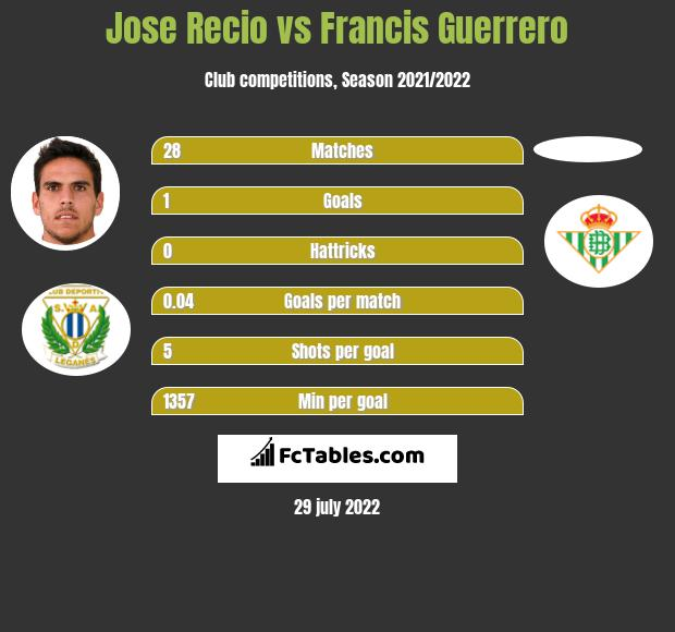 Jose Recio infographic statistics for Almeria