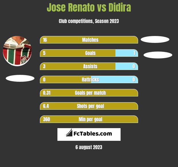 Jose Renato vs Didira h2h player stats