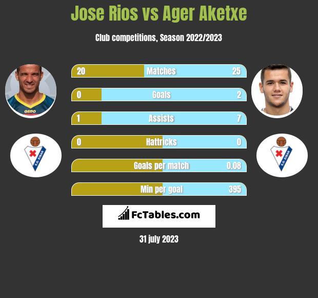 Jose Rios vs Ager Aketxe infographic