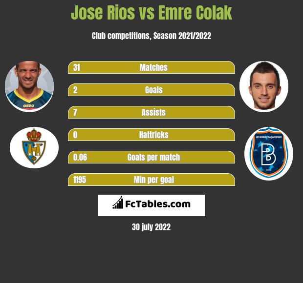 Jose Rios infographic statistics for RC Deportivo