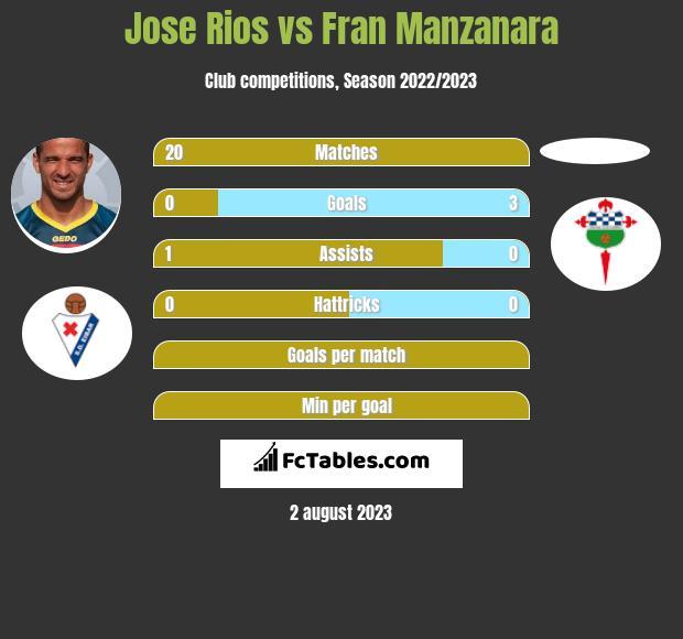 Jose Rios vs Fran Manzanara infographic