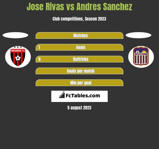 Jose Rivas vs Andres Sanchez h2h player stats