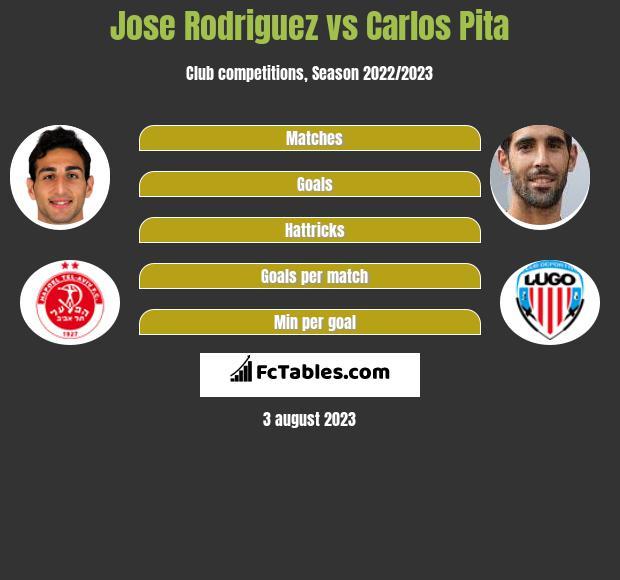 Jose Rodriguez vs Carlos Pita infographic