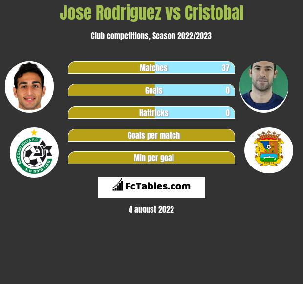 Jose Rodriguez vs Cristobal infographic