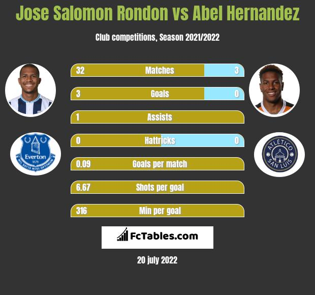 Jose Salomon Rondon vs Abel Hernandez h2h player stats
