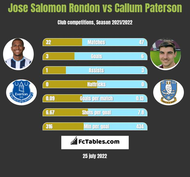 Jose Salomon Rondon vs Callum Paterson h2h player stats
