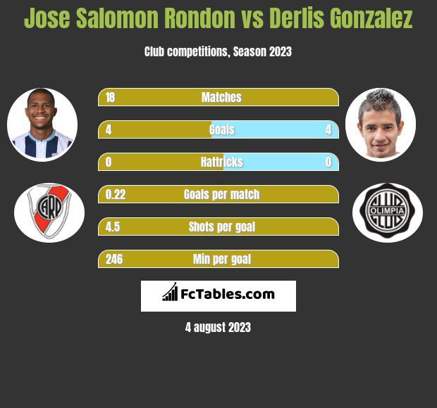 Jose Salomon Rondon vs Derlis Gonzalez h2h player stats
