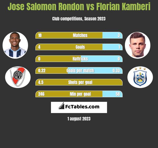 Jose Salomon Rondon vs Florian Kamberi h2h player stats