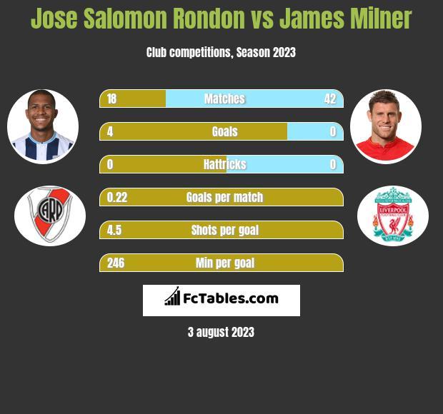 Jose Salomon Rondon vs James Milner