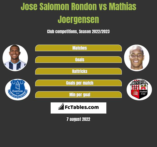 Jose Salomon Rondon vs Mathias Joergensen h2h player stats
