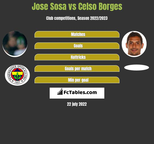 Jose Sosa infographic statistics for Goztepe