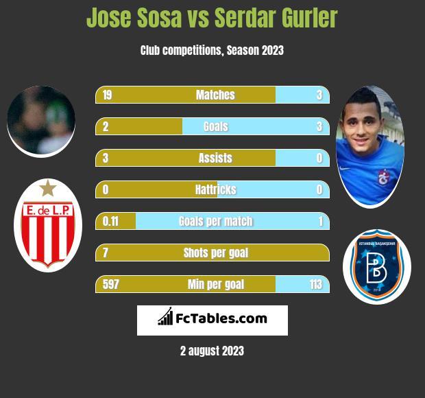 Jose Sosa vs Serdar Gurler infographic