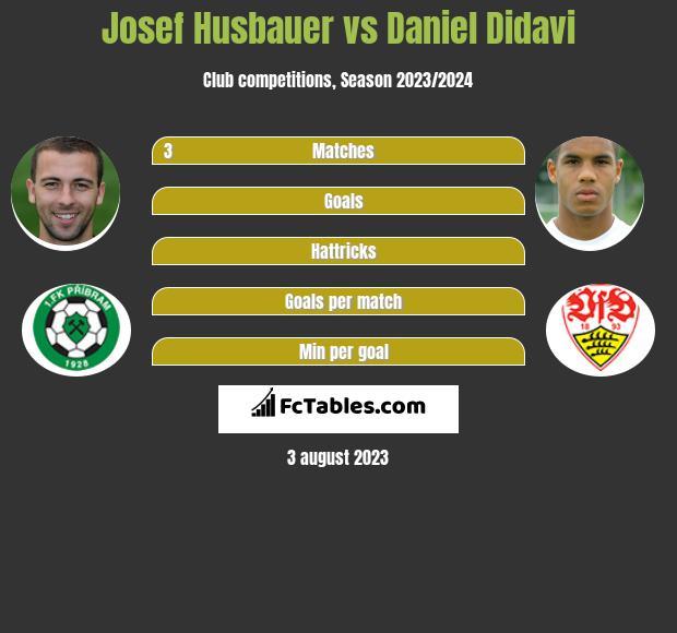 Josef Husbauer vs Daniel Didavi infographic