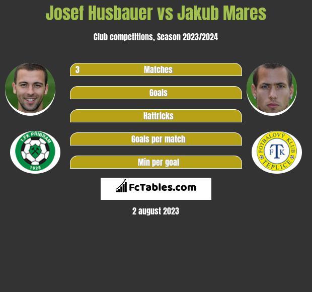 Josef Husbauer vs Jakub Mares h2h player stats