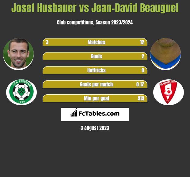 Josef Husbauer vs Jean-David Beauguel infographic