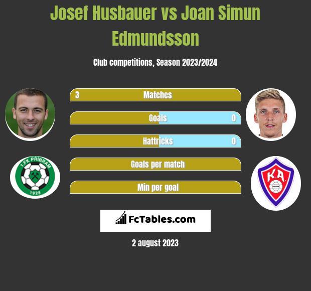 Josef Husbauer vs Joan Simun Edmundsson infographic