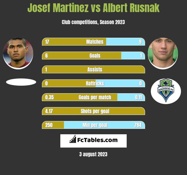 Josef Martinez vs Albert Rusnak h2h player stats