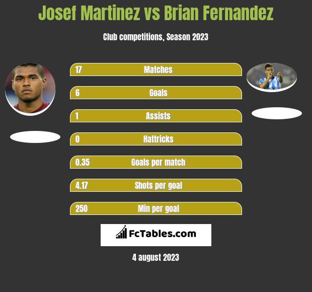 Josef Martinez vs Brian Fernandez h2h player stats