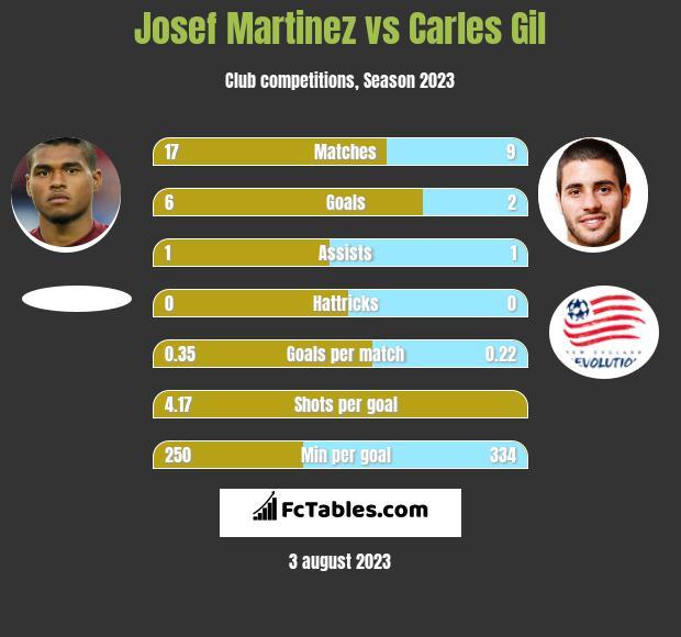Josef Martinez vs Carles Gil h2h player stats