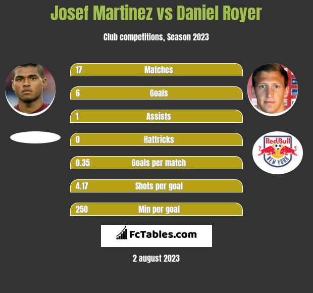 Josef Martinez vs Daniel Royer infographic