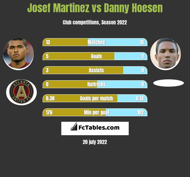 Josef Martinez vs Danny Hoesen infographic